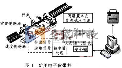矿用电子皮带秤组成