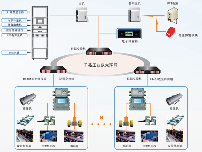 系统结构图1