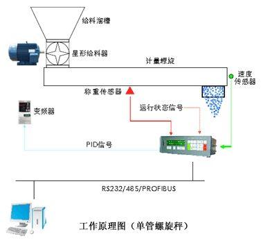 SN-DLXC螺旋称重给料机